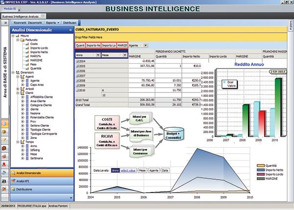 Screenshot area Controllo di Gestione - business Intelligence
